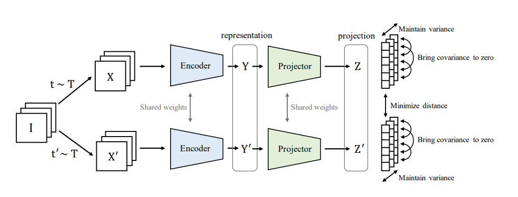 VICReg: Variance-Invariance-Covariance Regularization for Self-Supervised Learning